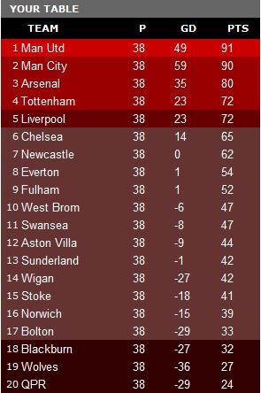 How I think the league will finish... okay, Stoke probably won't go down but it's nice to dream